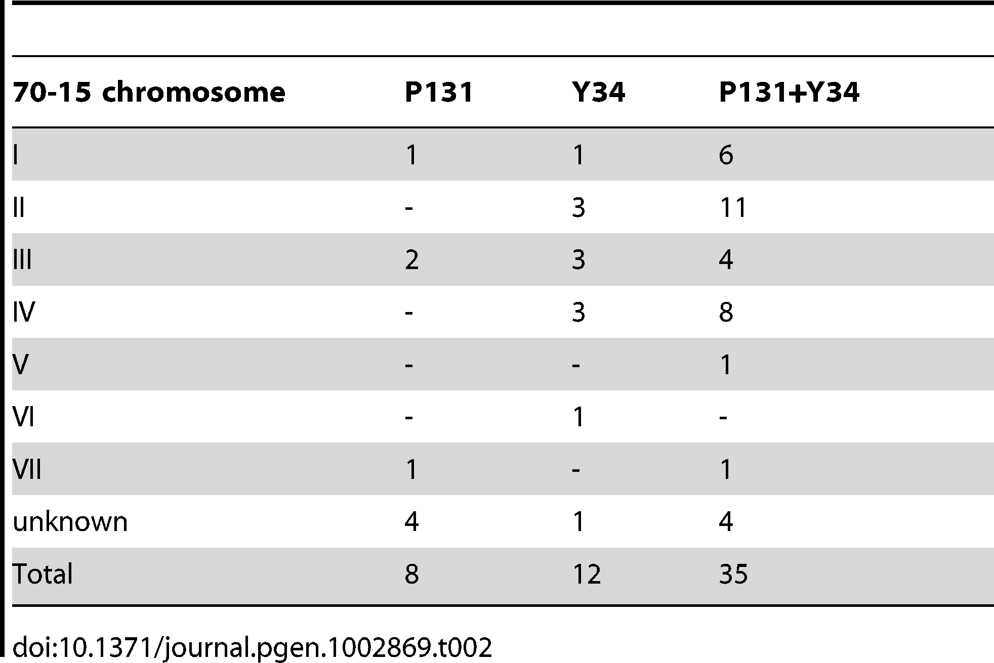 Gaps in the genome of isolate 70-15 filled with sequences from the field isolates P131 and/or Y34.
