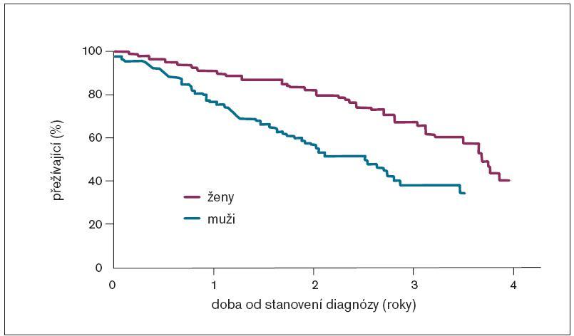 Srovnání přežívání žen a mužů s anginou pectoris ve věku 60–69 let (podle [38]).