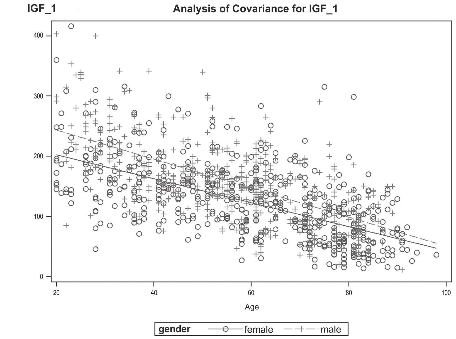 Fig. 1. IGF1 – Example of Linear Regression Plots by Gender