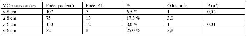 Vliv výšky anastomózy na výskyt AL Tab. 9. Effect of the site level of the anastomosis on the AL rates
