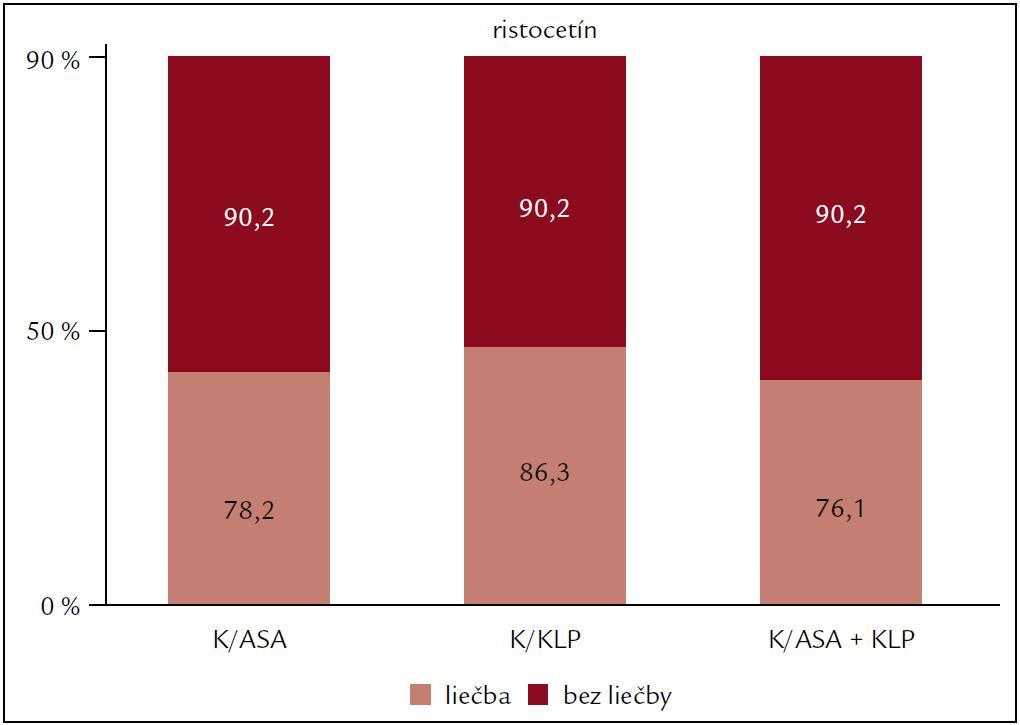 Vplyv protidoštičkovej liečby na agregáciu krvných doštičiek po indukcii ristocetínom.