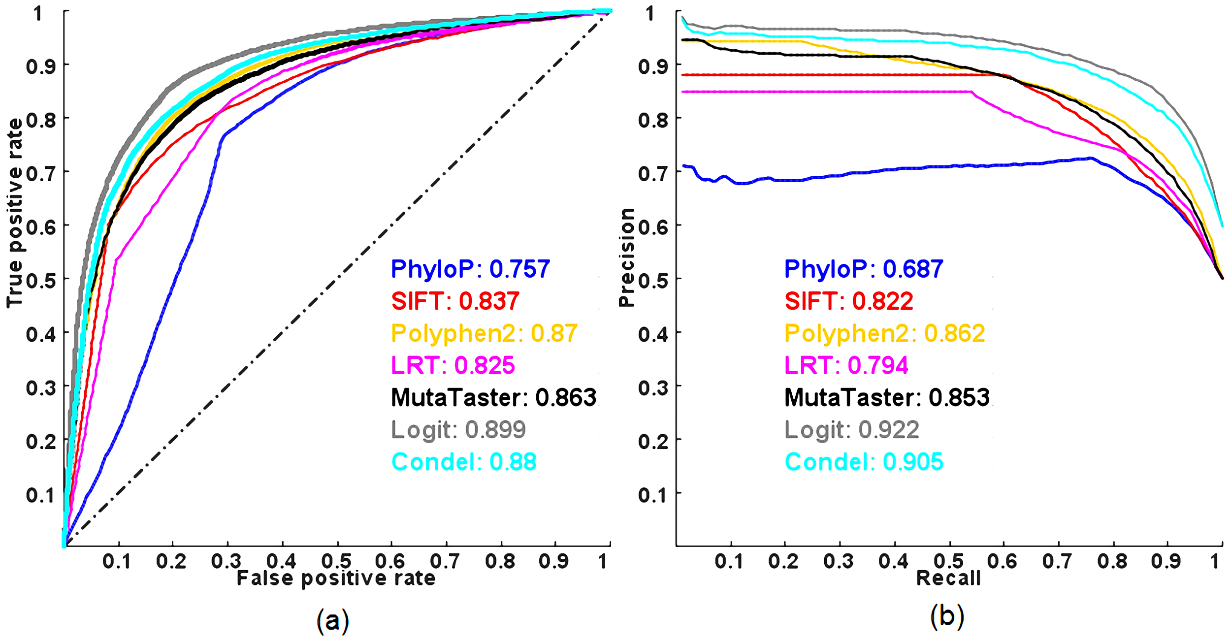 ROC and PR curves of prediction methods evaluated on the HumVar dataset using a 10-fold cross-validation.