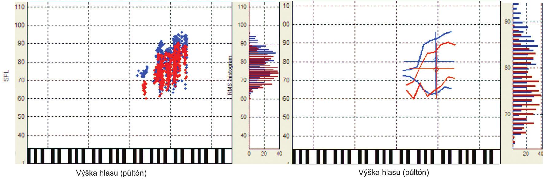 Rozložení analyzovaných segmentů v hlasovém poli, histogram rozložení hladiny akustického tlaku (SPL), ohraničení hlasového pole a detail histogramu SPL. Sólové provedení (modře), sborové provedení (červeně).