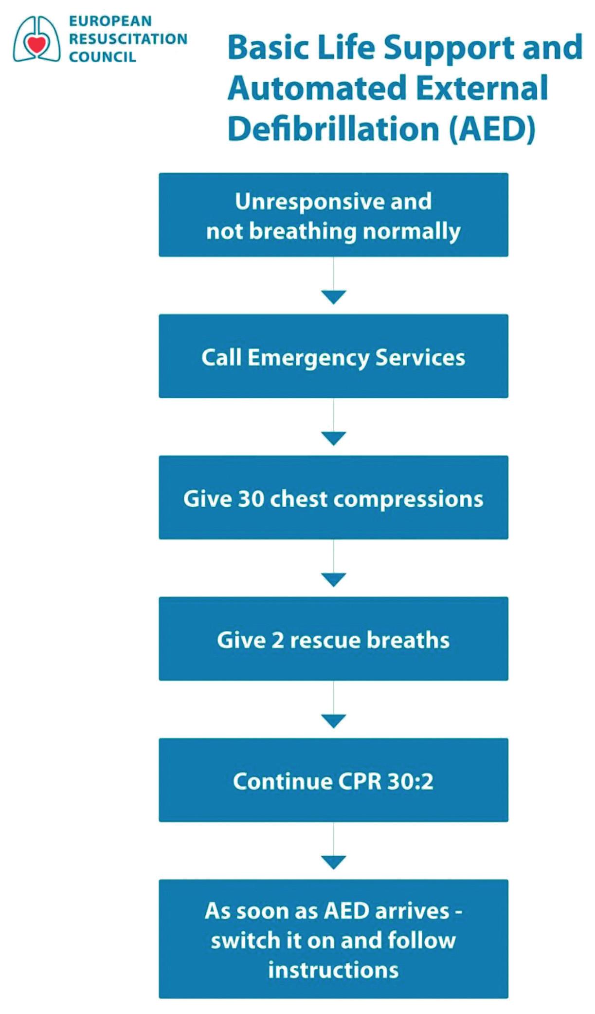 Postup při základní neodkladné resuscitaci