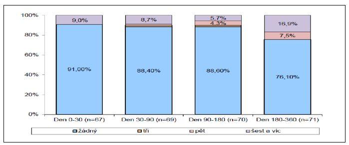 Antimikrobiální léčba IMC – dny Graph 4. Antimicrobial therapy of UTIs – days