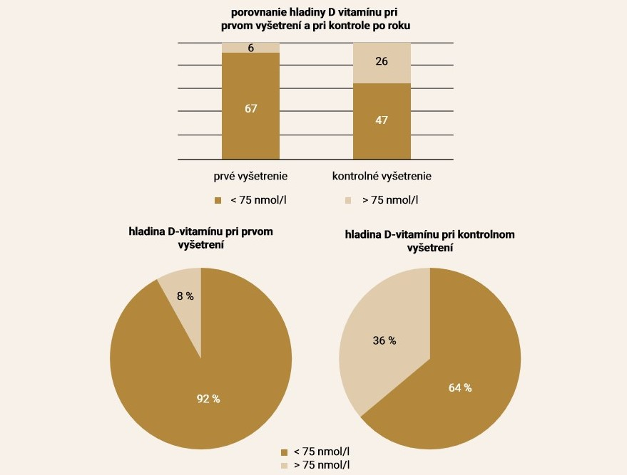 Porovnanie hladiny vitamínu D pred liečbou inhibítormi aromatázy a po roku liečby