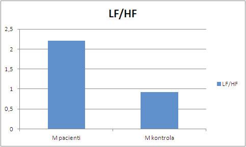 Poměr LF/HF pacientů v porovnání s kontrolní skupinou věkově odpovídajících zdravých probandů v lehu 2 ortoklinostatické zkoušky.