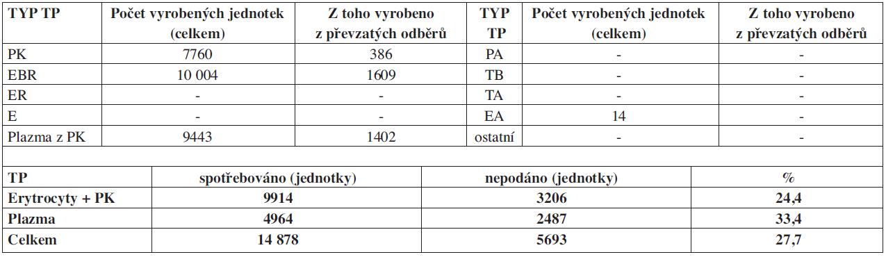 Autotransfuze v České republice v roce 2009 – transfuzní přípravky.