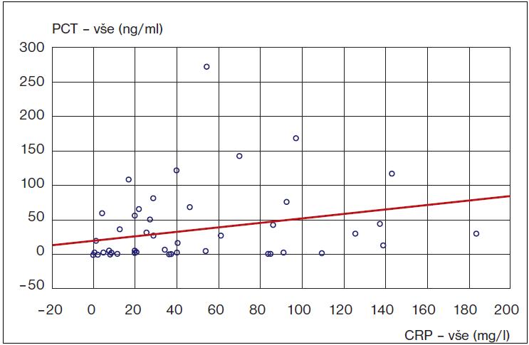 Korelace mezi hladinami C-reaktivního proteinu (CRP) a prokalcitoninu (PCT) v krvi.