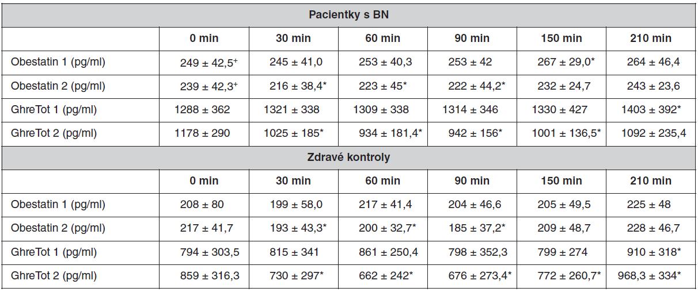 Preprandiální (0 min) a postprandiální (30, 60, 90, 150, 210 min) hladina plazmatického ghrelinu a obestatinu u pacientek s BN a u kontrolních žen. Počet kontrolních žen i pacientek je 6, hodnoty jsou uvedeny jako průměr ± SEM