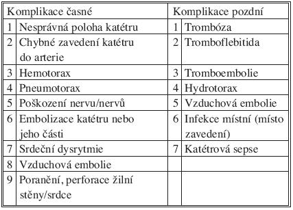 Komplikace katetrizace v. subclavia Tab. 2. Complications of catheterization v. subclavia