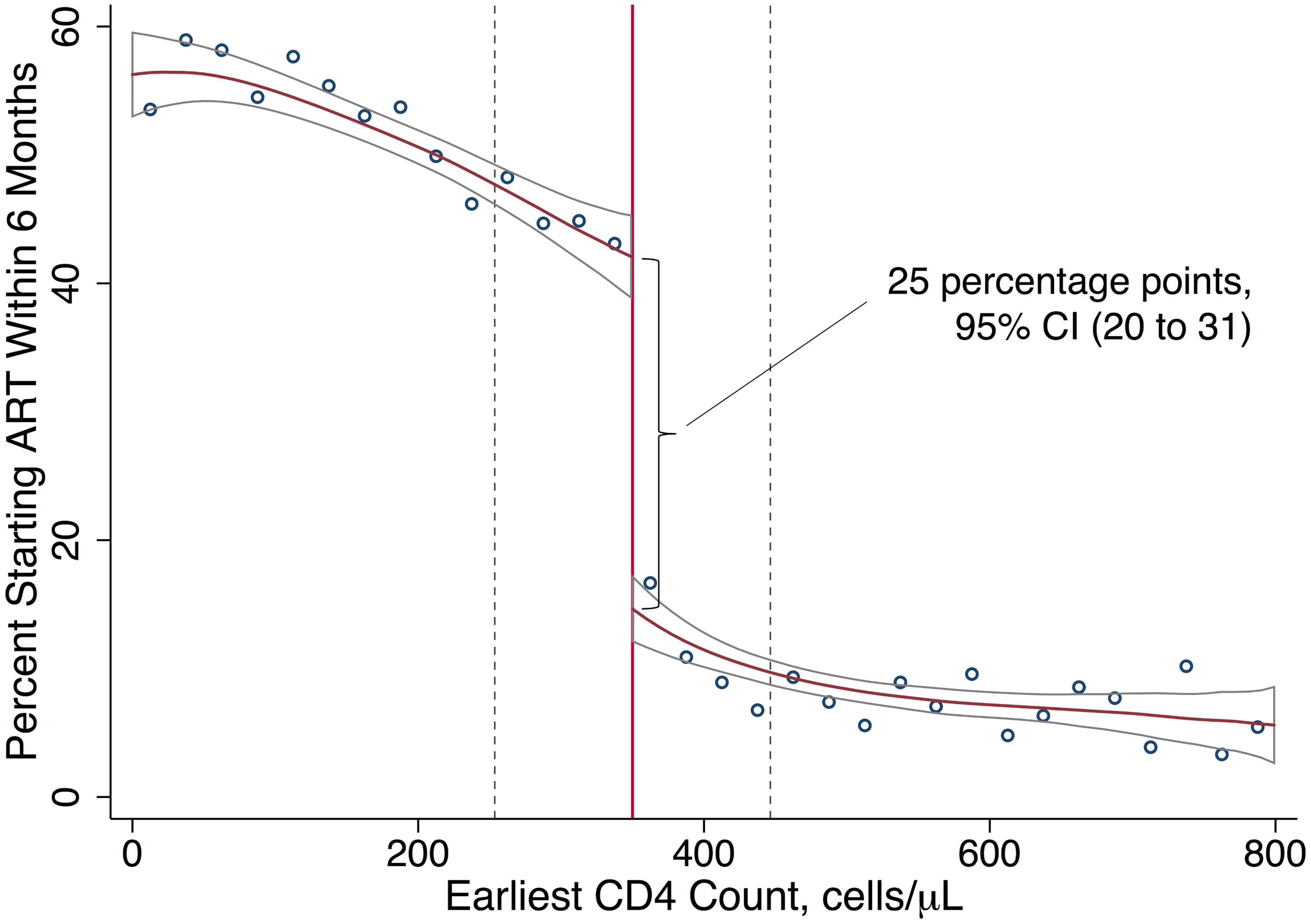 ART uptake increases with an eligible CD4 count.