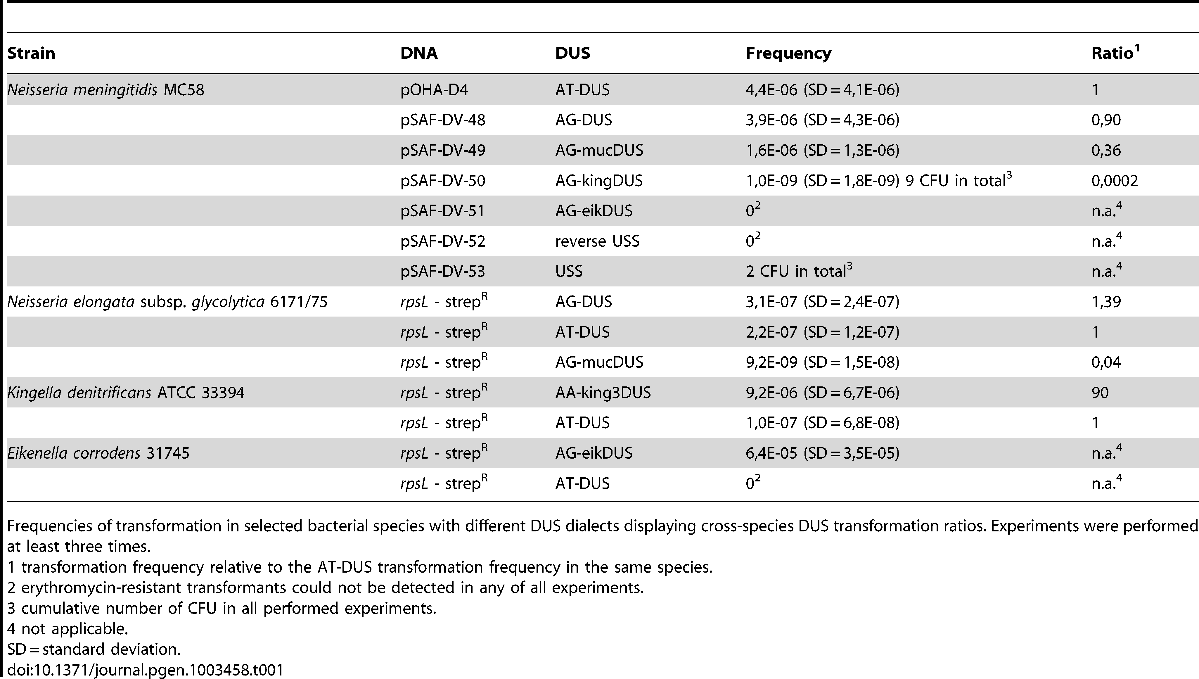 DUS–dependent transformation frequencies.