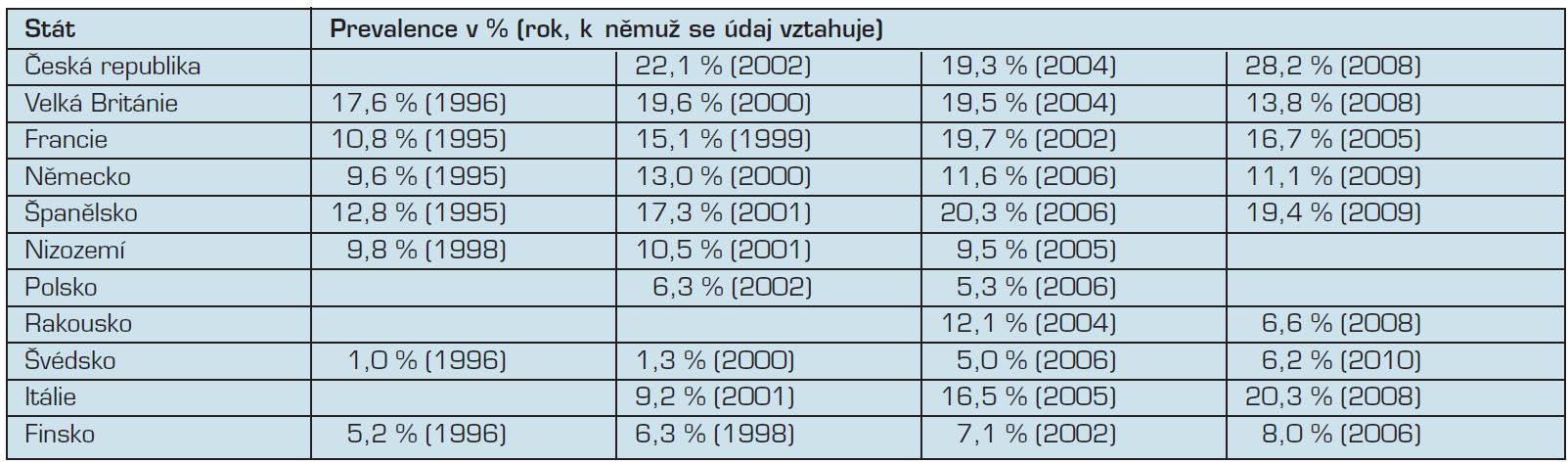 Užívání konopných drog ve vybraných evropských zemích, dospělá populace ve věku 15 až 34 let (prevalence užití za posledních 12 měsíců).
