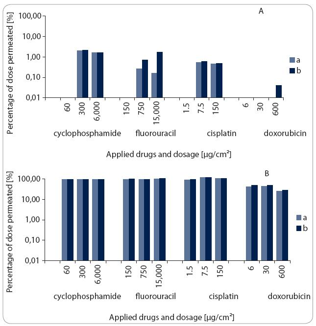 Fig 2. Permeation of antineoplastic drugs through reconstituted human epidermis (panel A) and oral epithelium (panel B). Presented are percentage [%] of the application dose determined in the receptor solution after 6 hours of the test duration (a,b – results of the two replicated experiments).