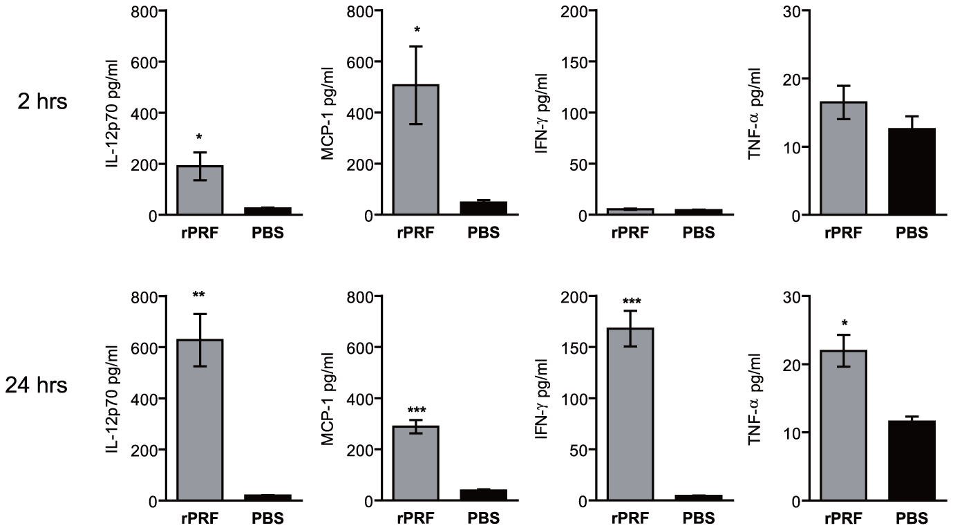 <i>T. gondii</i> profilin induces production of IL-12, MCP-1, IFN-γ, and TNF-α.