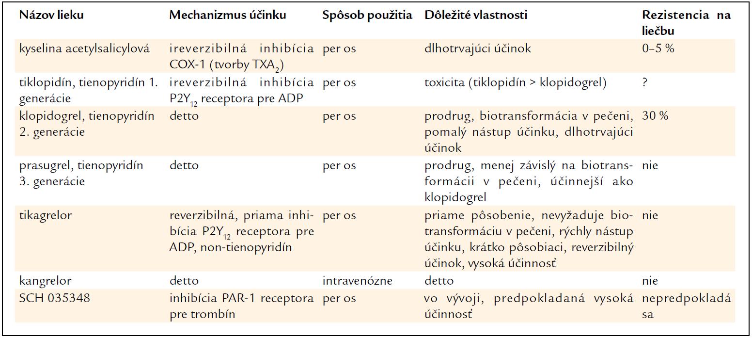 Súčasnosť a budúcnosť protidoštičkovej liečby [2].