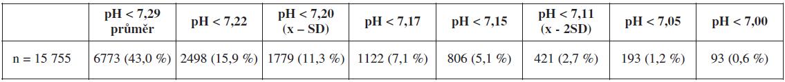 Frekvence nálezů ve zvolených kategoriích pH arteriální pupečníkové krve