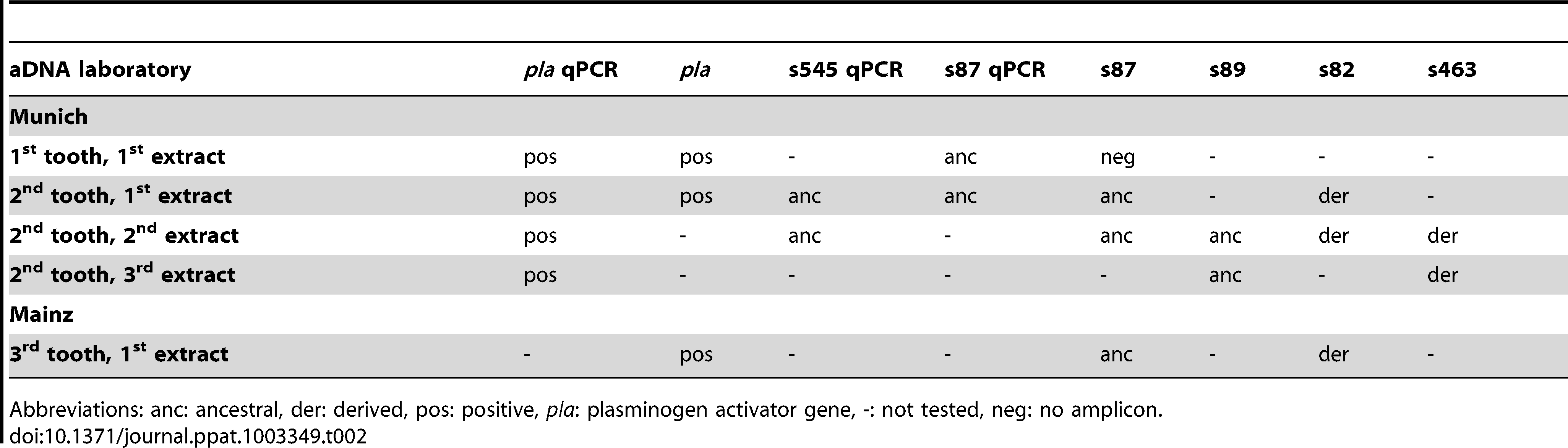 <em class=&quot;ref&quot;>Results</em> of molecular assays carried out on samples from individual A120 in two independent aDNA laboratories.