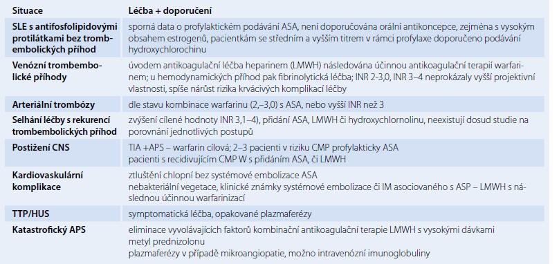 Terapie antifosfolipidového syndromu – specifické klinické situace.