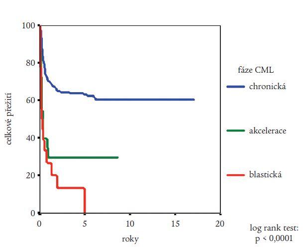 Vliv fáze CML, v níž byla provedena alogenní transplantace krvetvorných buněk na pravděpodobnost přežití nemocných podle Kaplana a Meiera. Statistická významnost rozdílů potvrzena log rank testem.