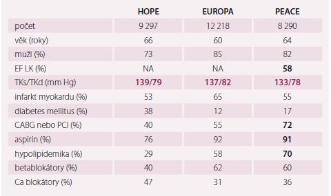 Konečný krevní tlak ve studiích s ACE inhibitory u ischemické choroby srdeční – HOPE, EUROPE a PEACE.
