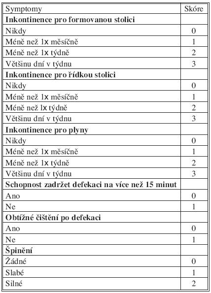 St. Mark's inkontinence score