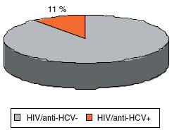 Výskyt anti-HCV protilátek u HIV-infikovaných pacientů z AIDS-Centra Praha