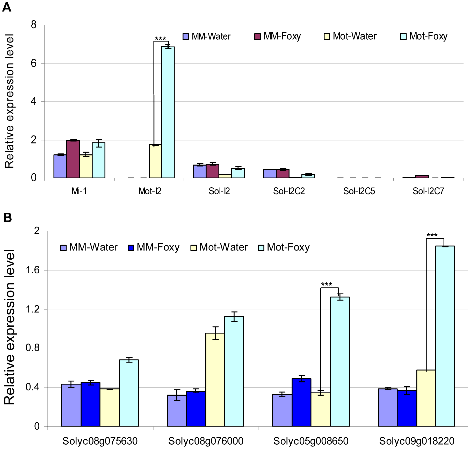 Determination of mRNA levels for control genes and predicted targets in tomato cultivars using qRT-PCR.