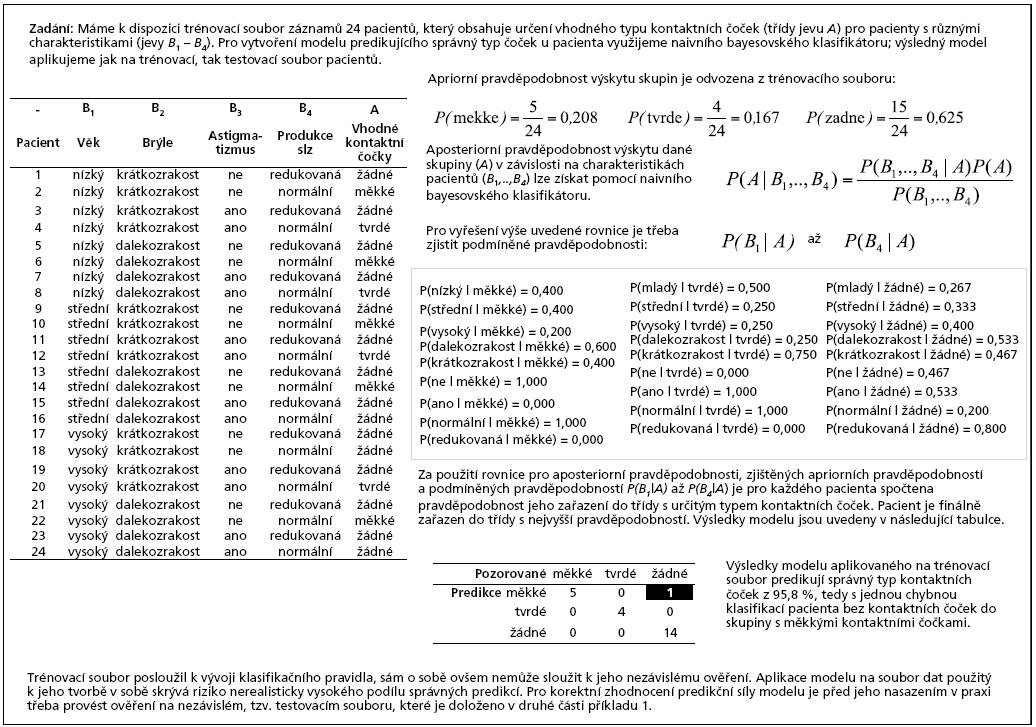 Příklad 1a. Využití naivního bayesovského klasifikátoru pro vytvoření modelu predikujícího vhodný typ kontaktních čoček pro pacienty s poruchami zraku.