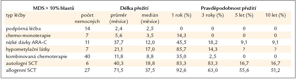 Délka přežití nemocných z registru ÚHKT s > 10 % blastů v době diagnózy, nemocní jsou rozděleni podle jednotlivých léčebných přístupů.