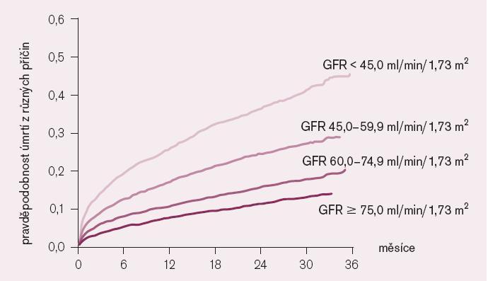 Tříletá mortalita po AIM v závislosti na glomerulární filtraci [20].