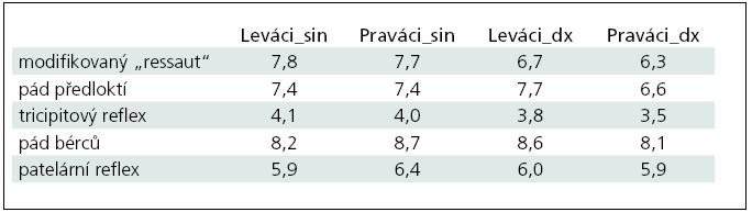 Průměrné počtu kyvů pro Praváky a Leváky zjištěné na levých (sin) a pravých (dx) končetinách při jednotlivých klinických zkouškách.