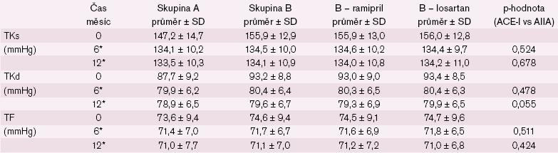 Změna systolického a diastolického tlaku a tepové frekvence u nemocných < 80 let. * statisticky významný rozdíl v časech 0 a 6/ 12 měsíců v rámci skupin A, B, B – ramipril a B – losartan (p < 0,001).
