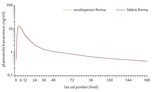 Uvolňování účinné látky perindoprilu argininu – klasické vs orodisperzní tablety (upraveno podle [20]).