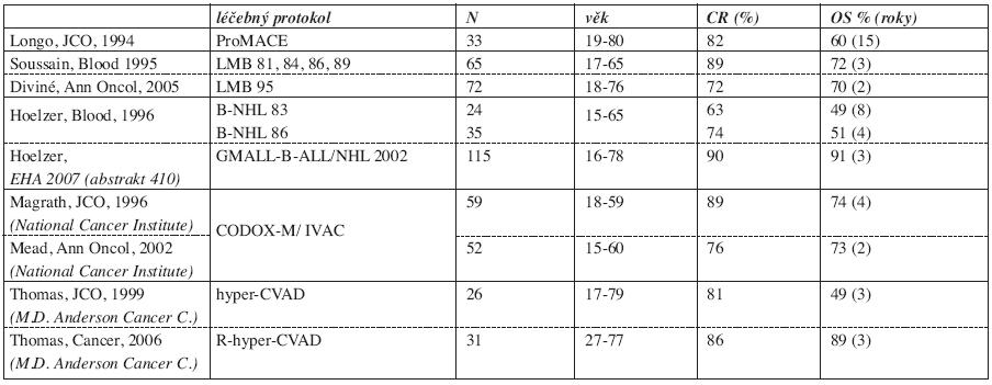 Literární přehled chemoterapeutických protokolů používaných při léčbě dospělých pacientů s Burkittovým lymfomem (27, 28, 30, 31, 32, 33, 34, 35, 36).
