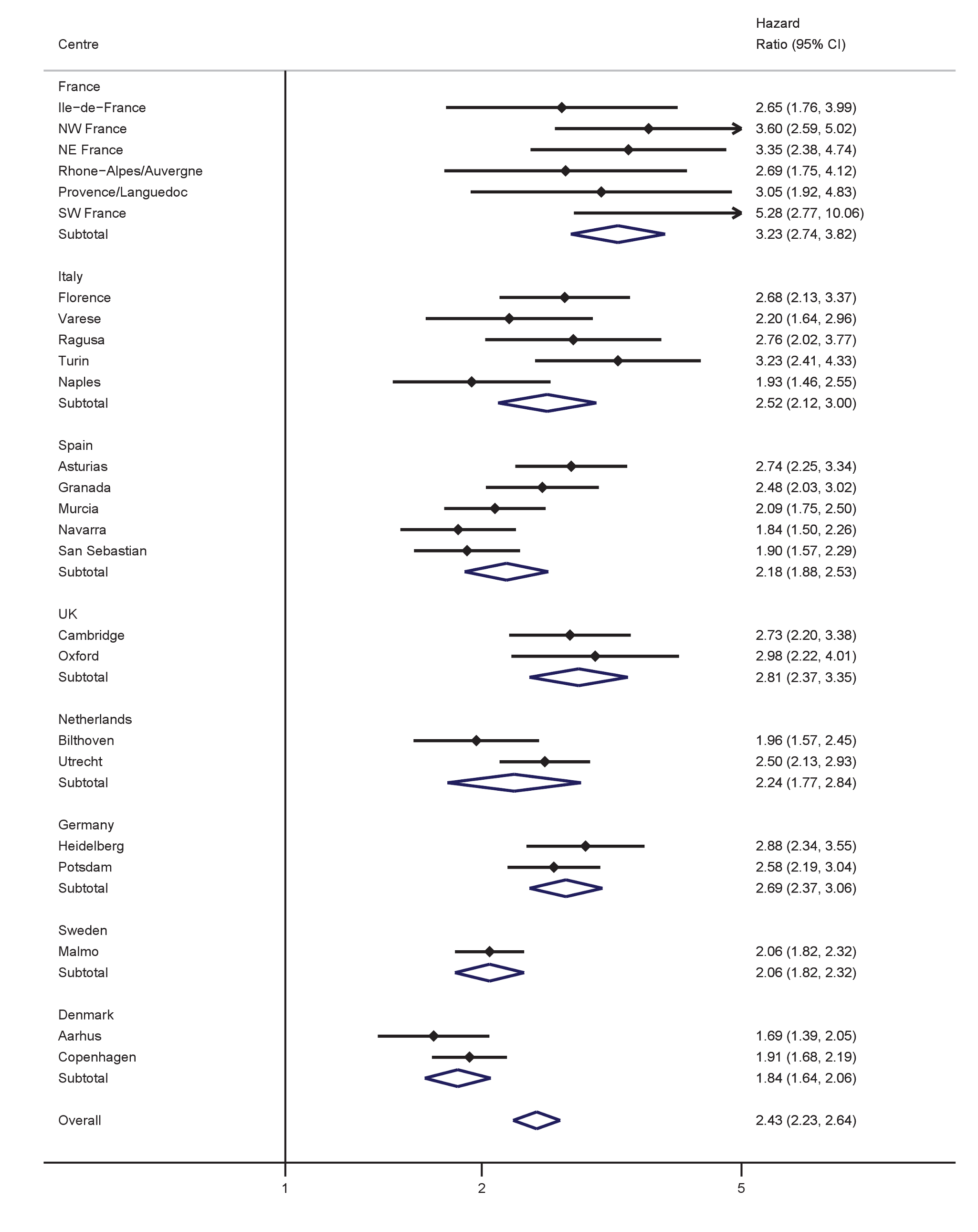 Hazard ratios for type 2 diabetes per 1 SD increase in WC (SD = 11.2 cm) in women.