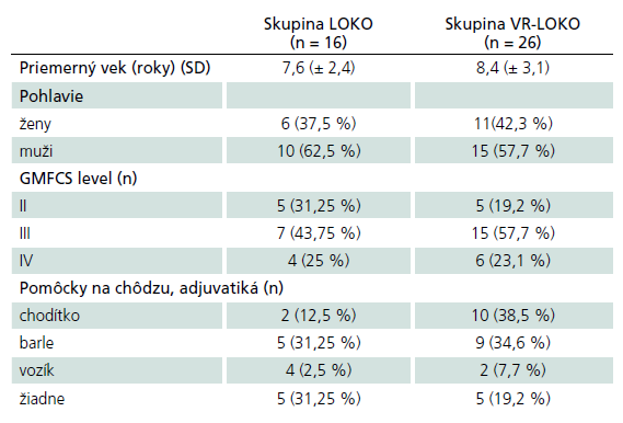 Charakteristika pacientov LOKO (n = 16) a VR-LOKO (n = 26).