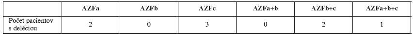 Rozpis delécii v jednotlivých podoblastiach použitím sady III