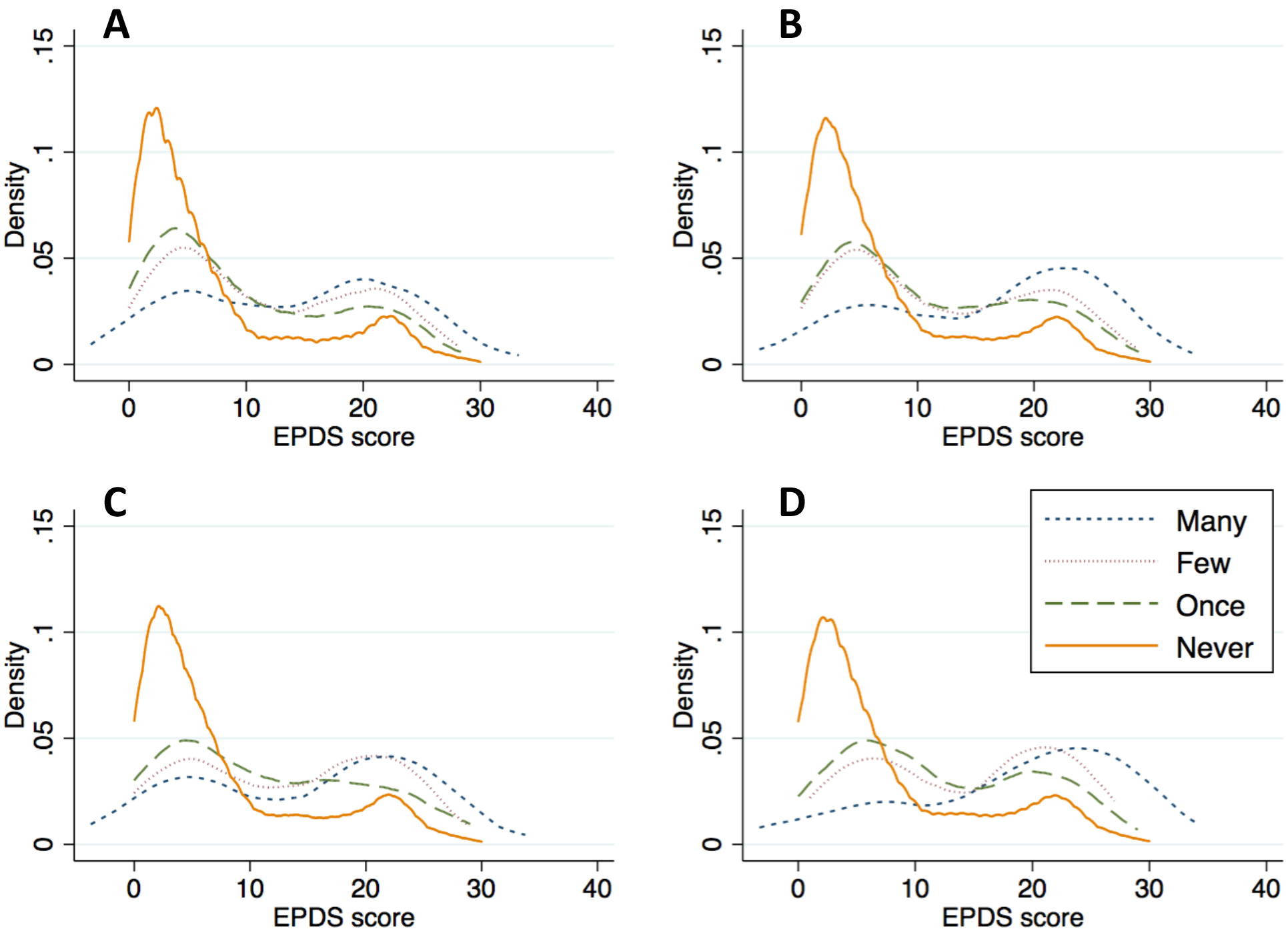 Kernel density plots of depression symptom severity, by type and frequency of intimate partner violence.