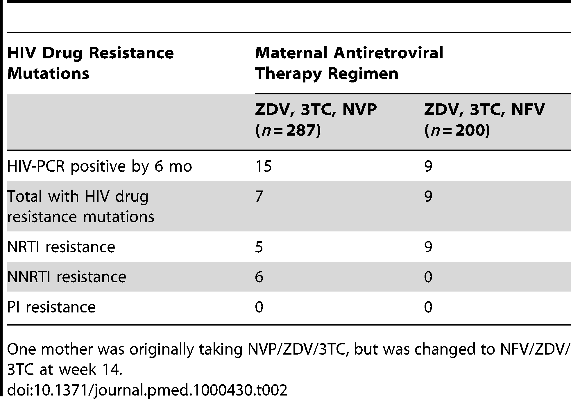HIV drug resistance mutations among breastfeeding infants at 6 mo post partum according to maternal regimen.