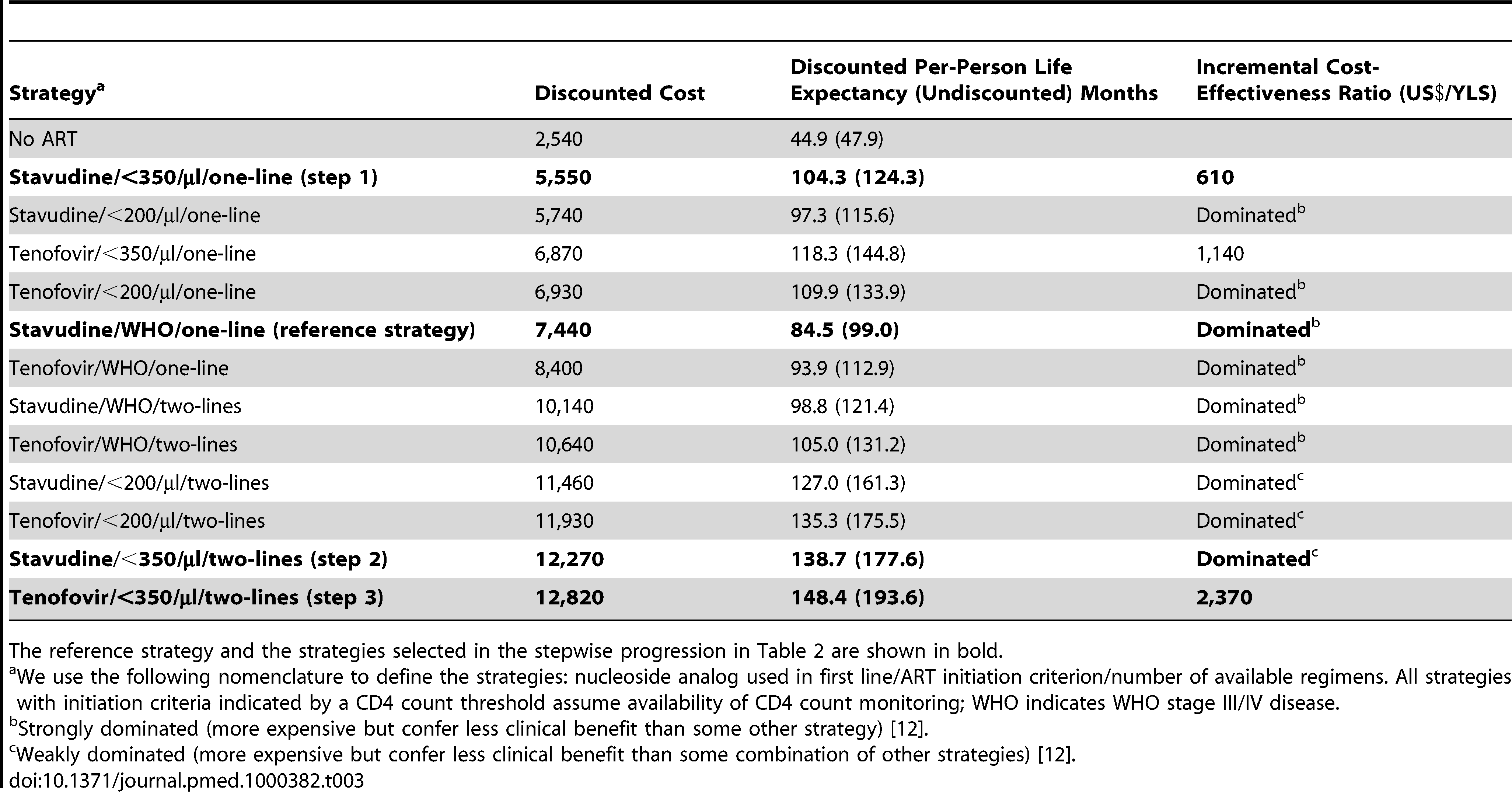 Life expectancy, costs, and incremental cost-effectiveness ratios of the 12 possible stepwise combinations (and no ART) from the reference strategy to full implementation of 2010 WHO HIV treatment guidelines.