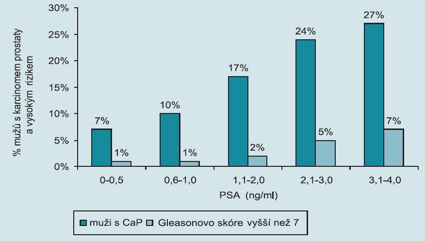 Prevalence karcinomu prostaty a PSA (převzato: Thomson IM. N Engl J Med 2004; 350(22): 239 246).