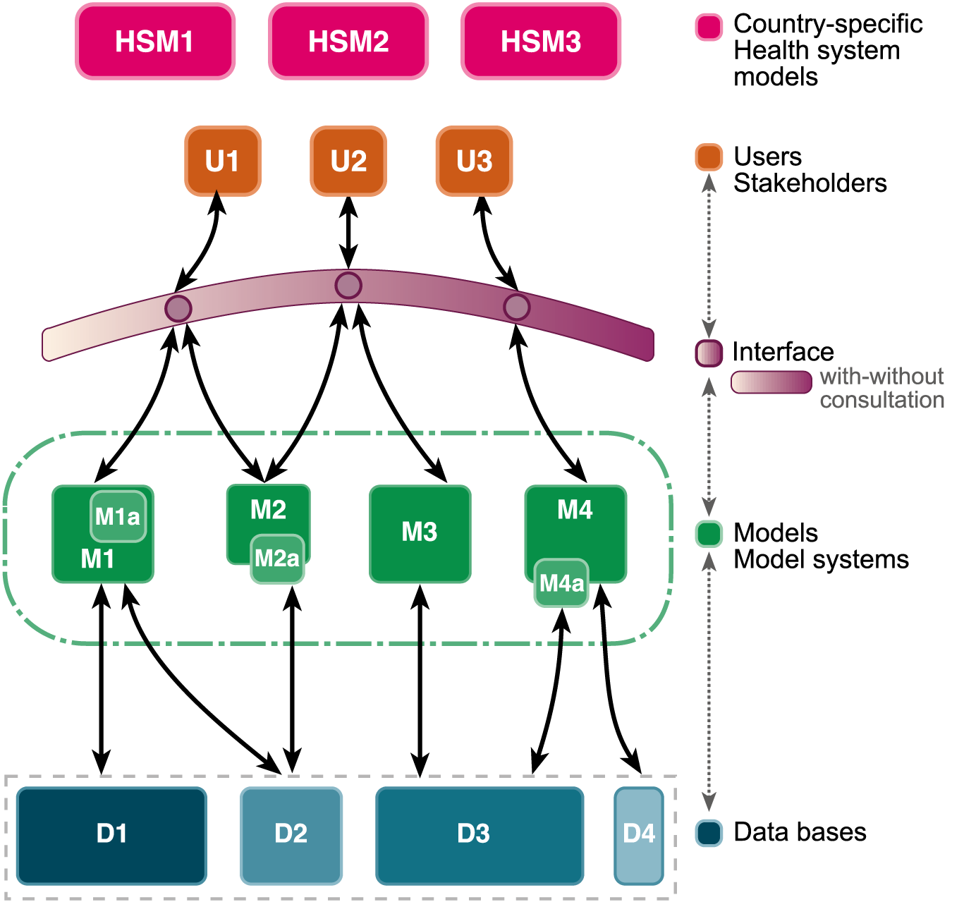 A comprehensive framework for malaria modeling.