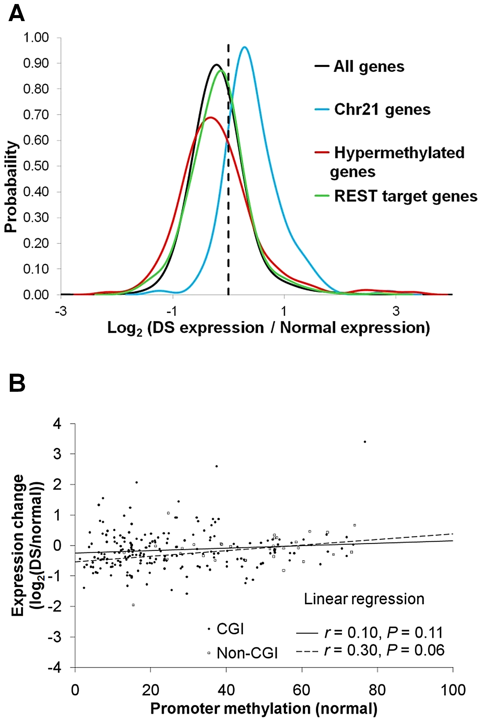 Gene expression changes in DS.