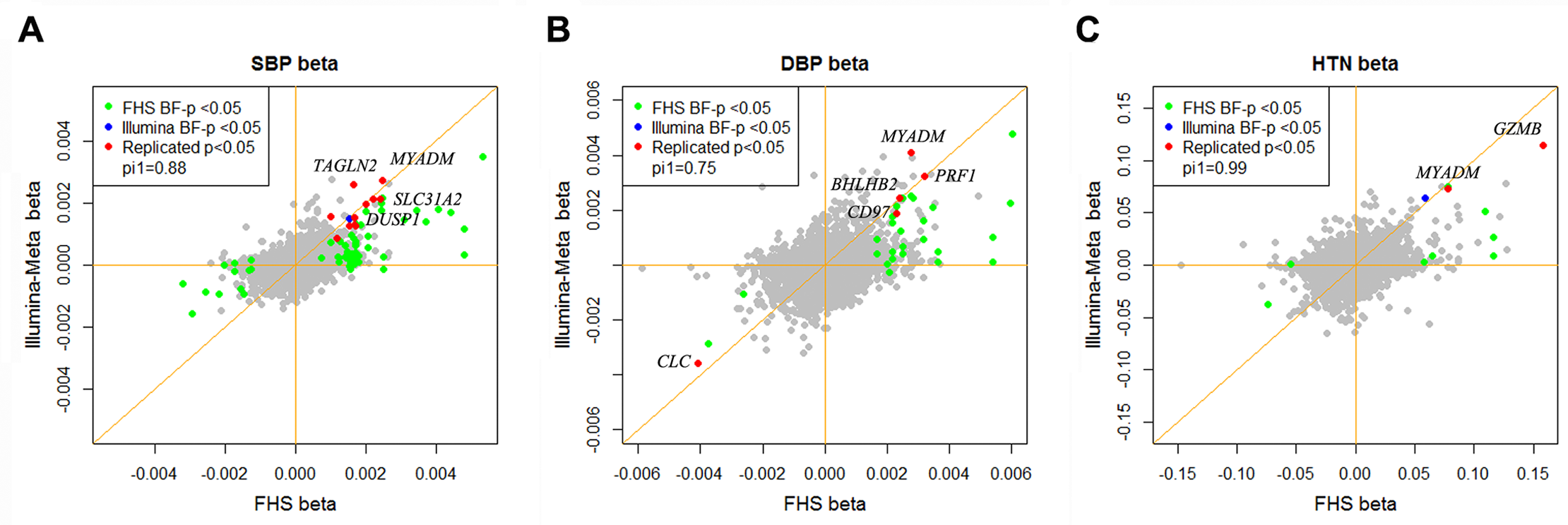 Effect size of differentially expressed BP genes in the Framingham Heart Study and the Illumina cohorts.