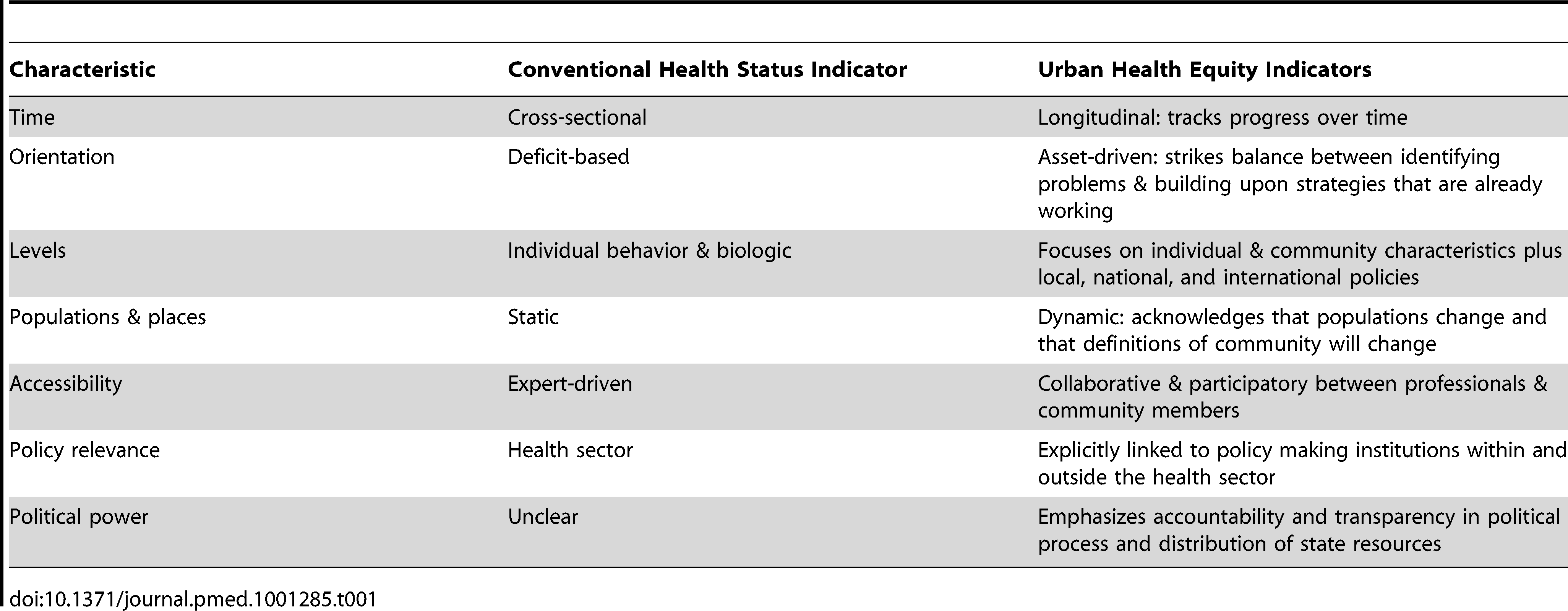 Comparison of conventional and our approach to urban health equity indicators.