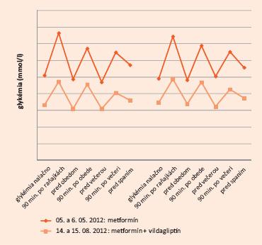 7-bodový glykemický profi l v dvoch po sebe idúcich dňoch pri liečbe metformínom (5. a 6. 5. 2012) a pri liečbe metformínom + vildagliptínom (14. a 15. 8. 2012)