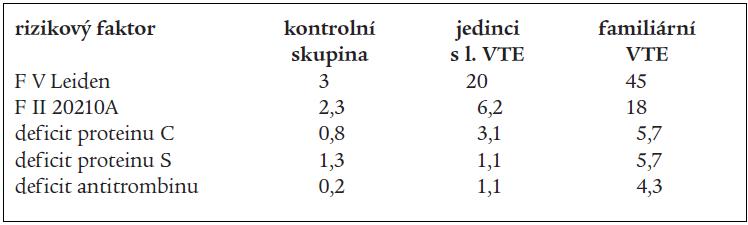 Prevalence (v %) trombofilních stavů.