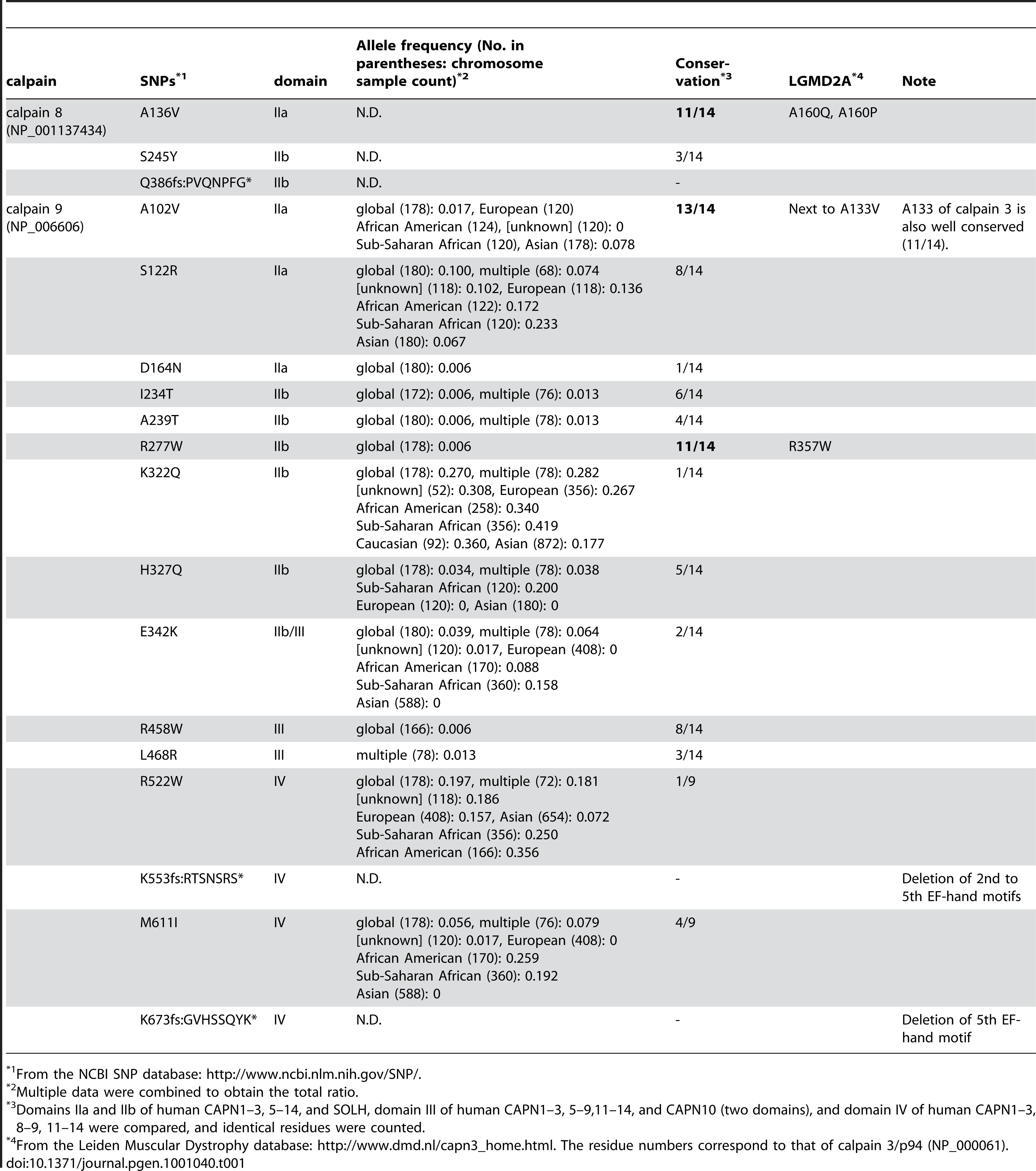 Missense SNPs in human <i>CAPN8</i> and <i>CAPN9</i> and related LGMD2A pathogenic mutations in <i>CAPN3</i>.